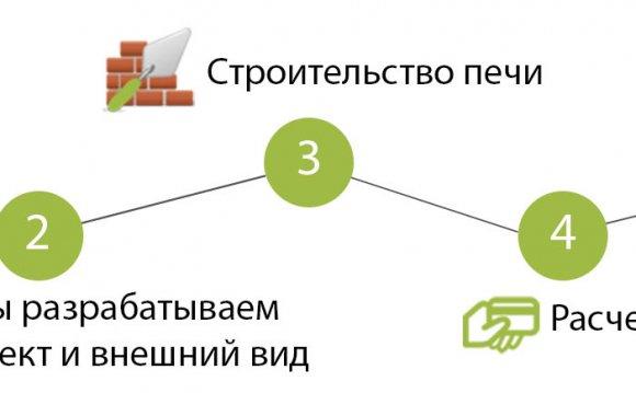 Этапы строительства печь